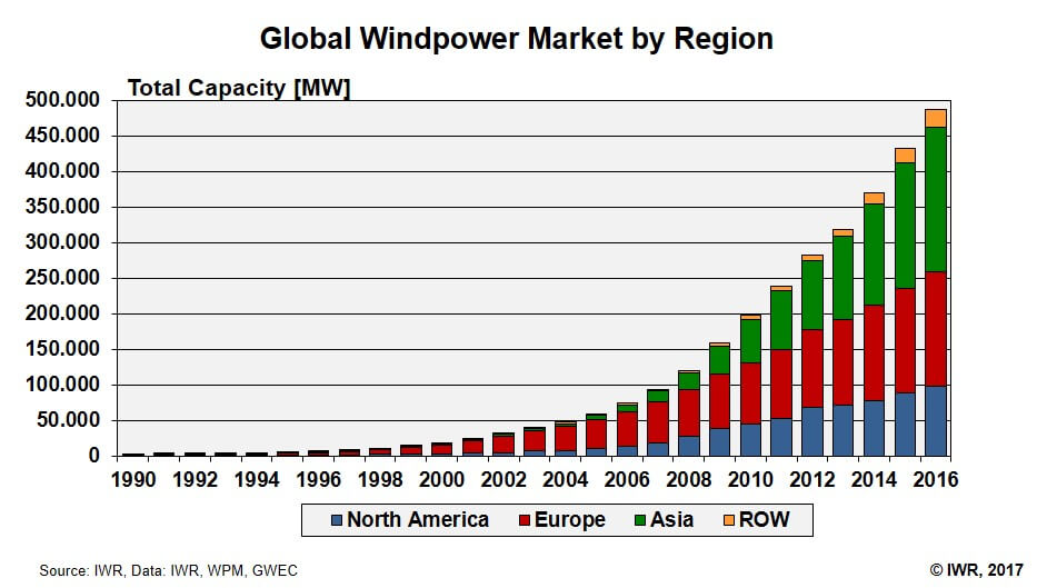 global windpower market by region